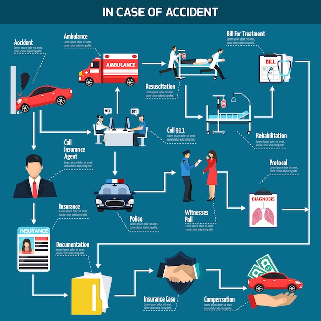 Car accident flowchart Free Vector