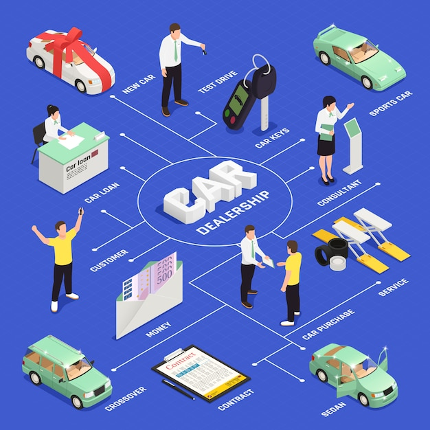 Car dealership isometric flowchart with car sale and purchase symbols Free Vector
