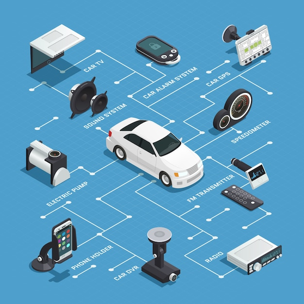 Car electronics isometric flowchart with alarm gps tv systems phone holder radio dvd devices decorative icons Free Vector