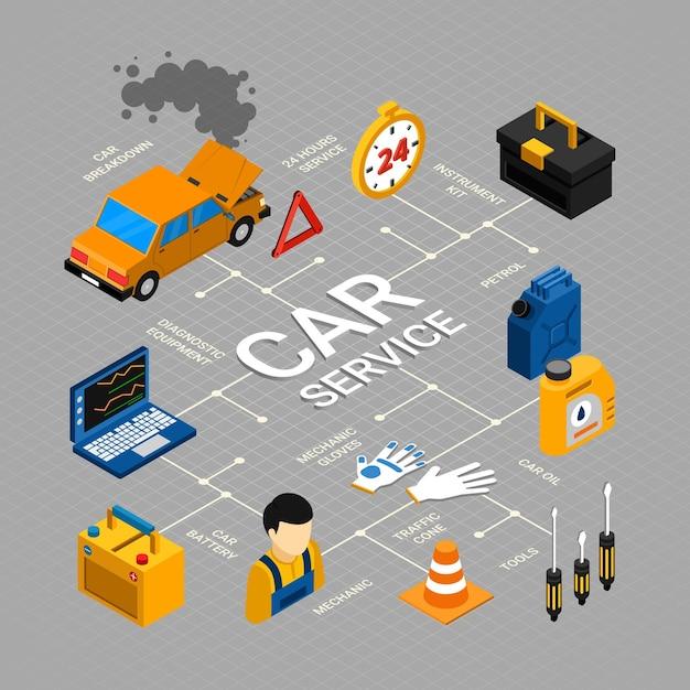 Car service flowchart with repair maintenance and diagnostics symbols isometric Free Vector