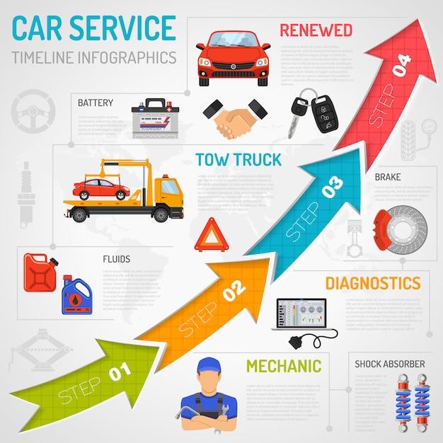 Car service timeline infographics Premium Vector