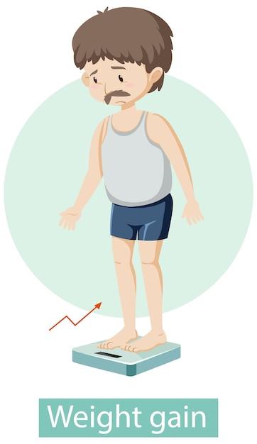 Мультипликационный персонаж с симптомами увеличения веса Бесплатные векторы