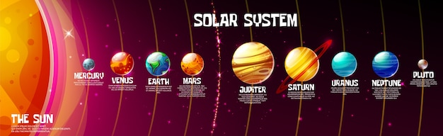 Cartoon solar system planets and sun position on cosmic universe dark background. Free Vector