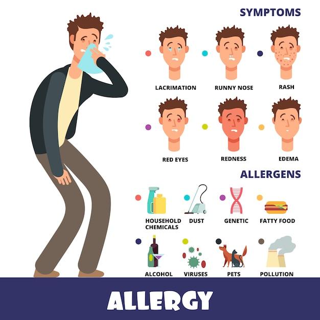 Мультипликационная инфографика о аллергии с симптомами аллергии и симптомами аллергии Premium векторы
