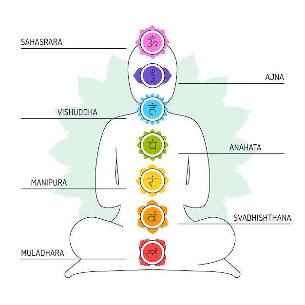 Illustrazione di chakra Vettore gratuito