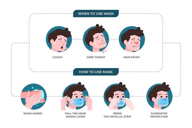 마스크 사용 방법에 관한 캐릭터 인포 그래픽 무료 벡터