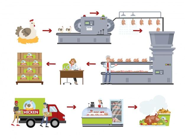 鶏肉工場セット。植物で肉を作る。 Premiumベクター