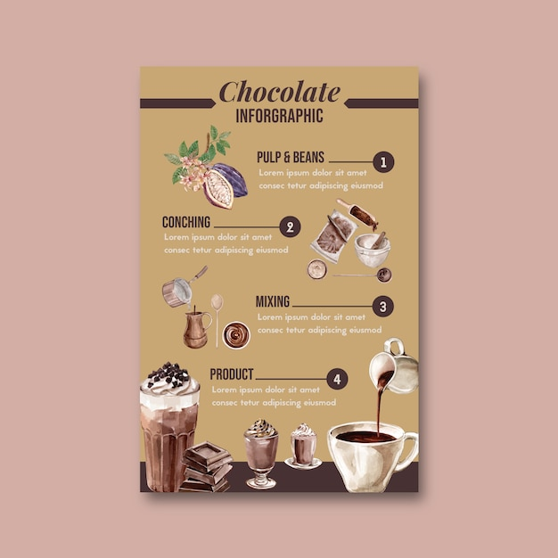 Chocolate making watercolor with cocoa branch trees, infographic, illustration Free Vector