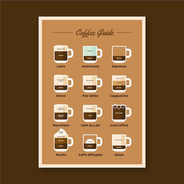 コーヒーガイドポスター 無料ベクター