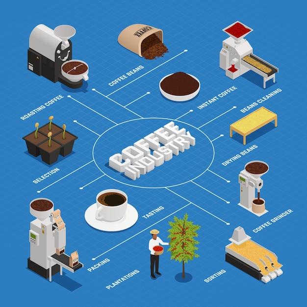 Coffee industry flowchart Free Vector