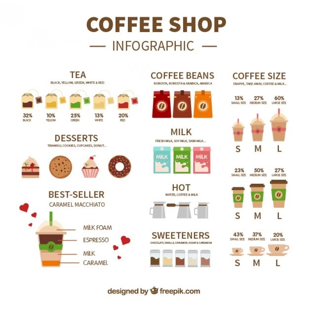 Coffee Shop Flat Infographic
