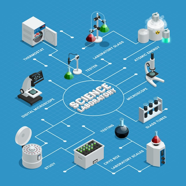 Colored scientific laboratory isometric flowchart with white arrows and pointers on blue background Free Vector