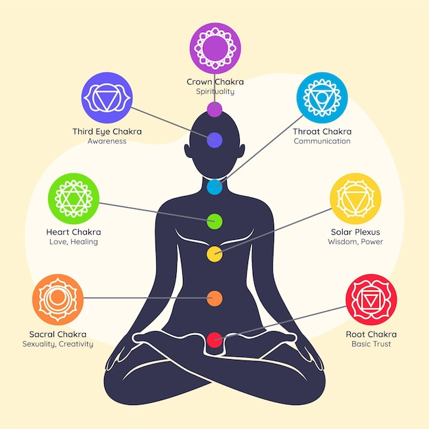 Colorful illustration of chakras concept Free Vector
