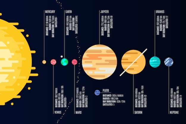 Colorful solar system infographic with detailes Free Vector