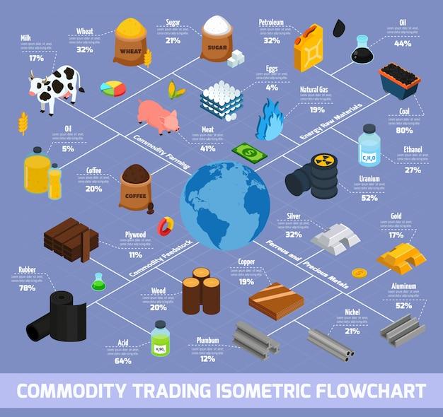 Commodity trading isometric flowchart Free Vector