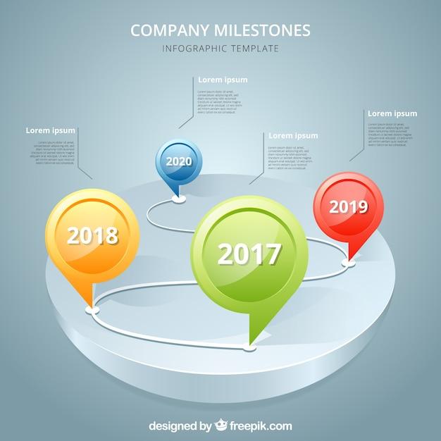 Company milestones with dates