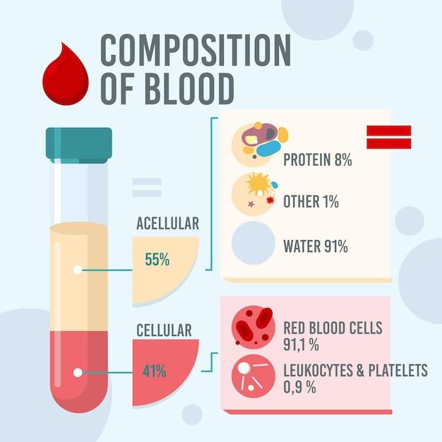 血の線形インフォグラフィックの構成 無料ベクター
