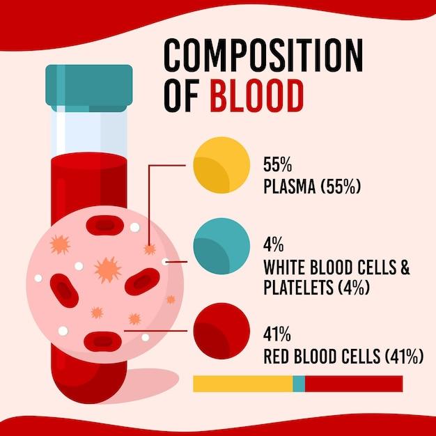 画像とテキストによる血液の構成 Premiumベクター