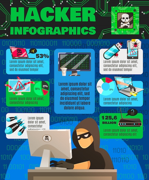 Computer hackishness infographic poster Free Vector