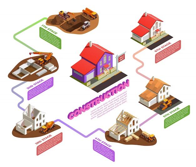 Macchine edili per ogni fase della costruzione di case Vettore gratuito