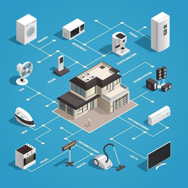 Consumer electronics isometric concept Free Vector