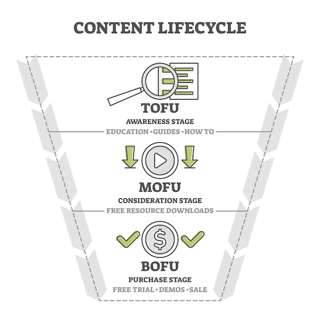 Content life cycle marketing funnel  illustration diagram. Premium Vector