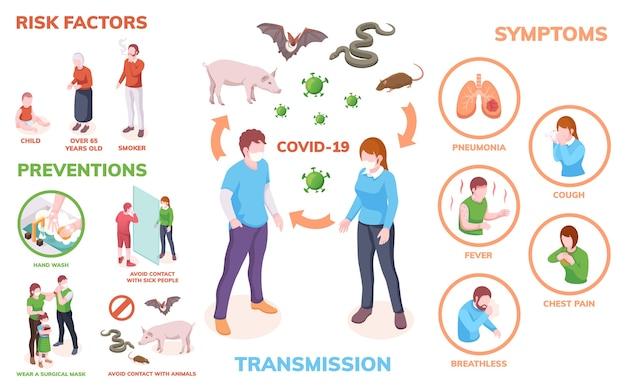 コロナウイルス感染のインフォグラフィック、感染、症状、危険因子および予防策 Premiumベクター