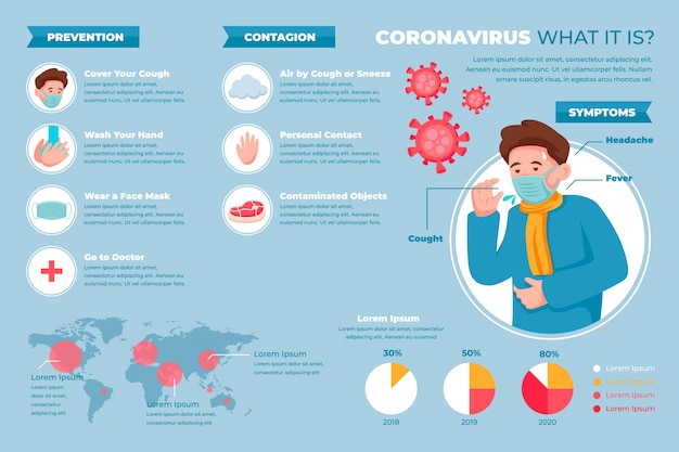 Coronavirus infographic of prevention and contagion Free Vector