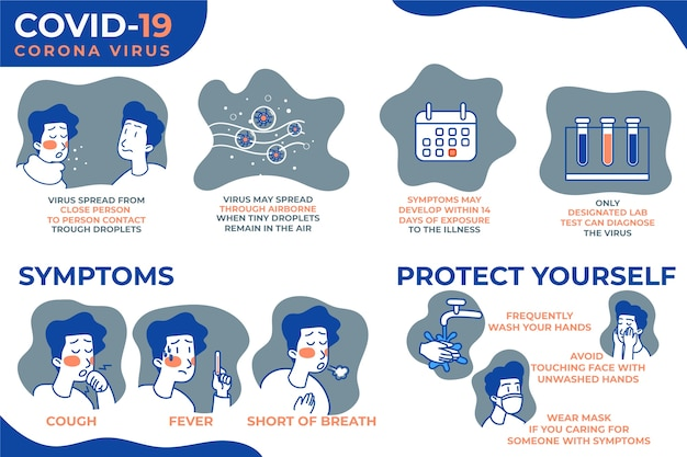 Coronavirus infographic symptoms and protect yourself Free Vector