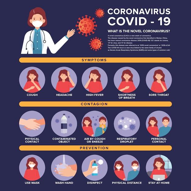 医師と病気の女性のイラストがコロナウイルスインフォグラフィック Premiumベクター