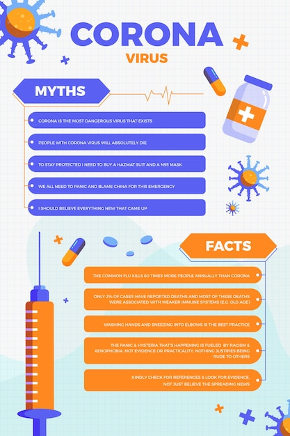 Coronavirus myths and facts vertical format Free Vector