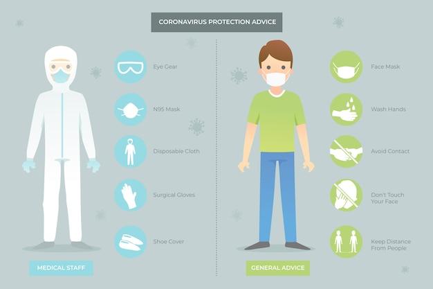 Coronavirus protection equipment Free Vector