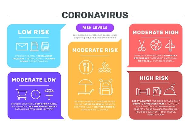 活動によるコロナウイルスのリスクレベル 無料ベクター