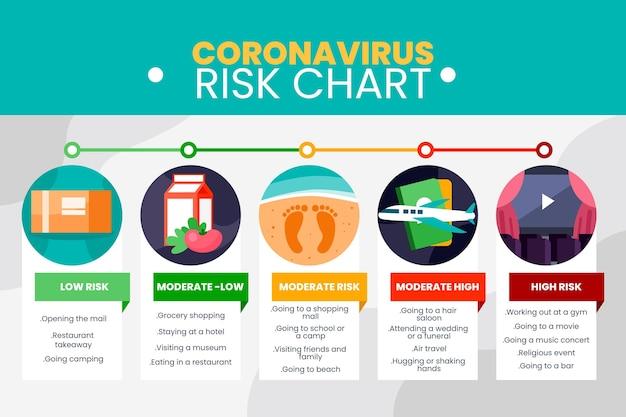 Инфографика уровней риска коронавируса Бесплатные векторы