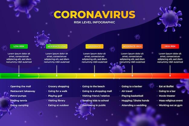 Инфографика уровней риска коронавируса Premium векторы