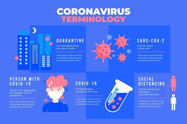 Coronavirus terminology infographic Free Vector