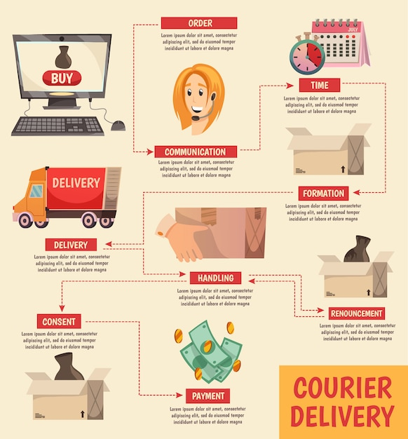 Courier delivery orthogonal flowchart Free Vector