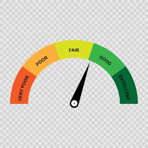 Credit score gauge, poor and good rating. Premium Vector