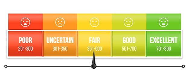 Credit score rating scale with pointer, manometer. Premium Vector