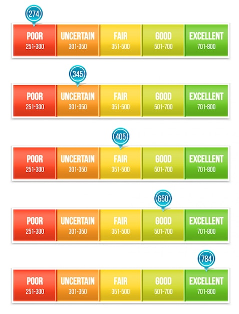 Credit score rating scale with pointer Premium Vector