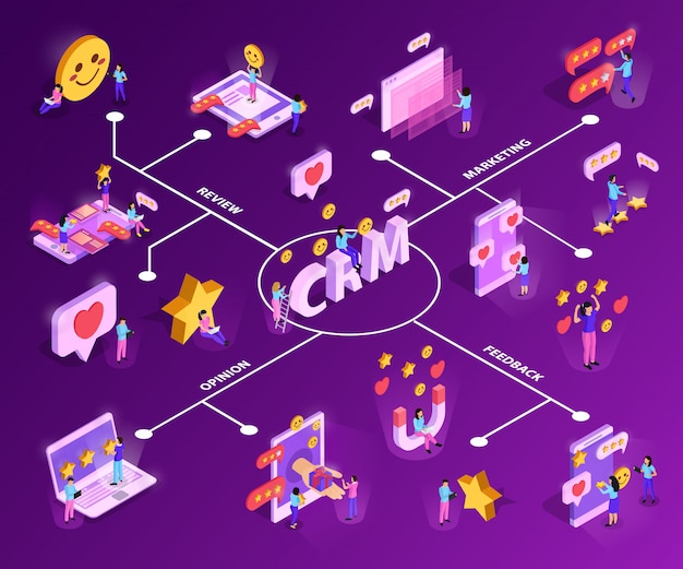 Crm system with customer attraction and feed back isometric flowchart on purple Free Vector