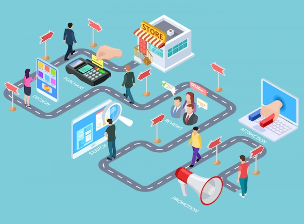 Customer journey. buying process isometric map, customers road from media to seller. Premium Vector