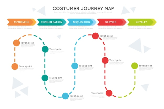 Customer journey map concept Free Vector