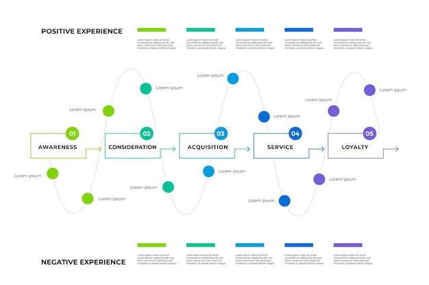 Customer journey map Free Vector