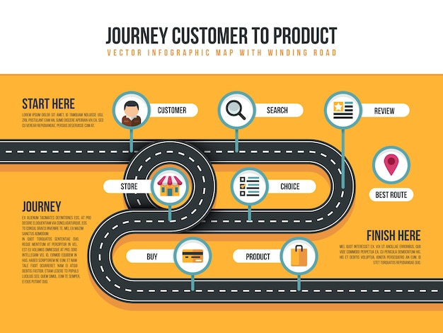 Customer journey vector map of product movement with bending path and shopping icons Premium Vector