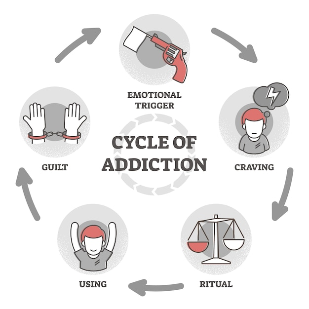 Cycle of addiction  illustration. process explanation outline diagram Premium Vector