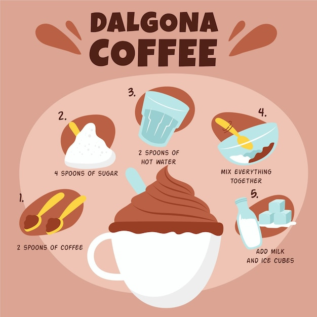 ダルゴナコーヒーのレシピ 無料ベクター