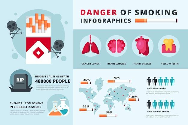 Опасность курения инфографики Бесплатные векторы