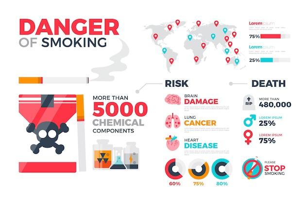 Опасность курения инфографики Premium векторы