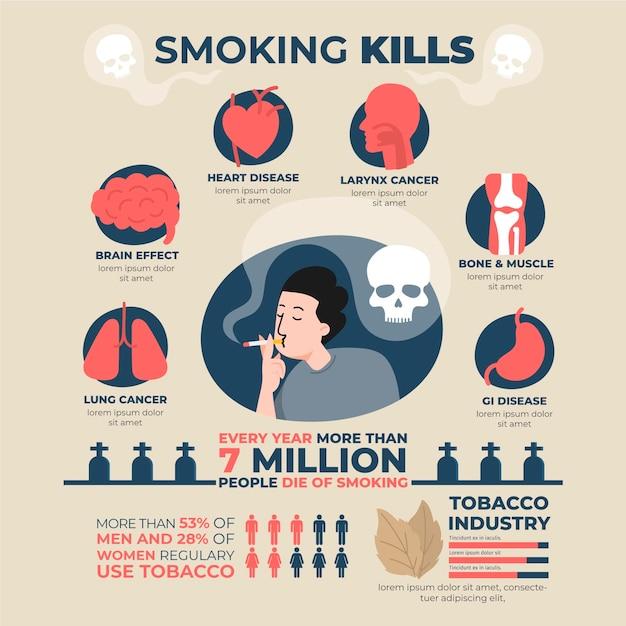 喫煙の危険性インフォグラフィック 無料ベクター